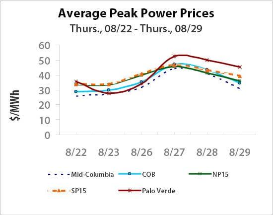 Power On Peak 0830