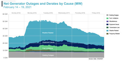 ERCOT Outages by cause Feb 2021