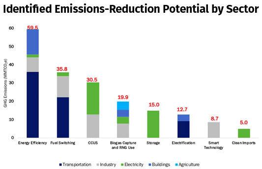 Energy Futures Initiative