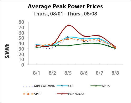 Power On Peak 1551
