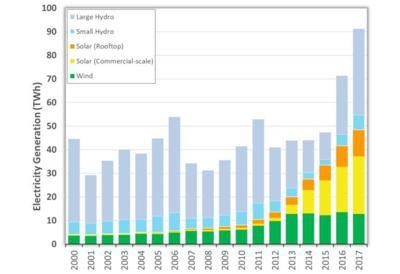 Emissions Chart 1555