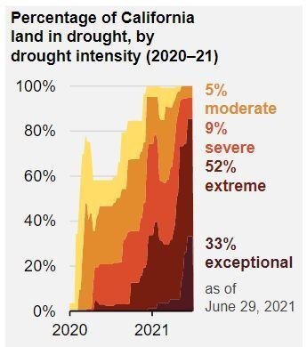 CA Drought 2020-2021