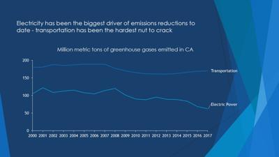 Blue Emissions Graph