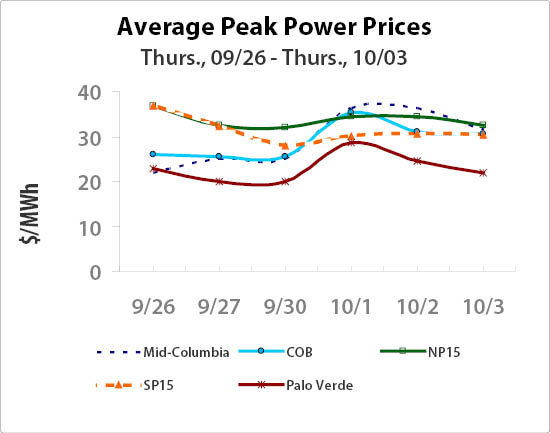 Power On Peak 1004