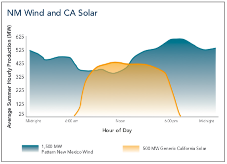 NW Wind and CA Solar