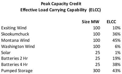 Peak Capacity Credit