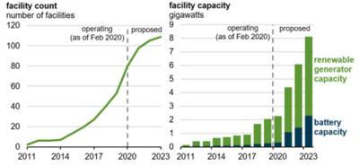 Battery Storage Growth 0821