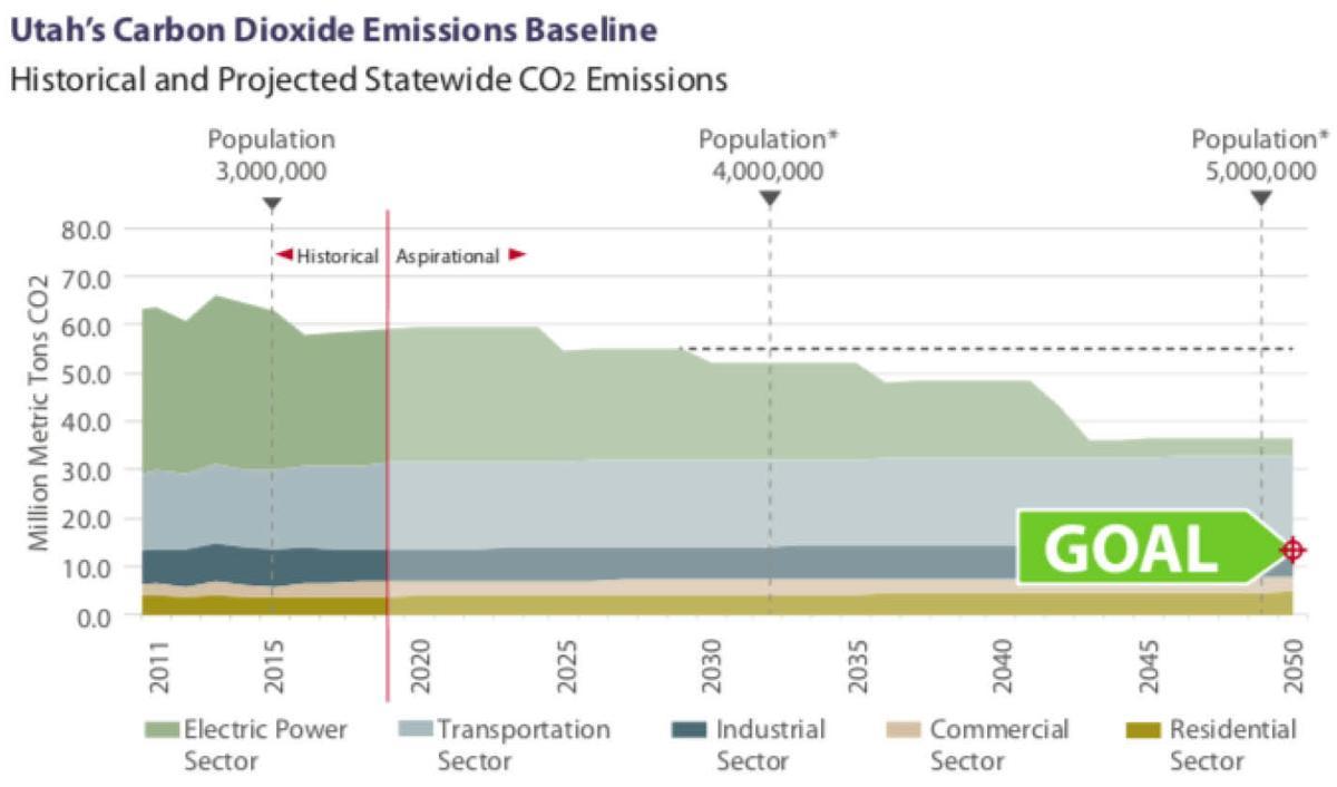 Utah CO2 Chart