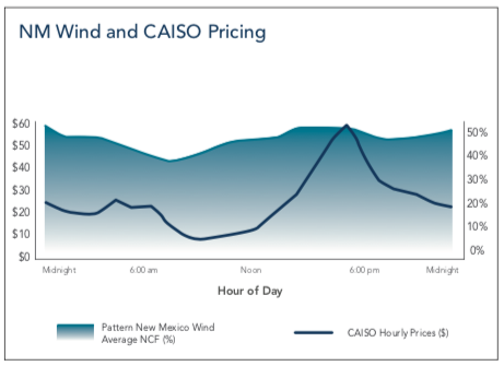 NW Wind and CAISO
