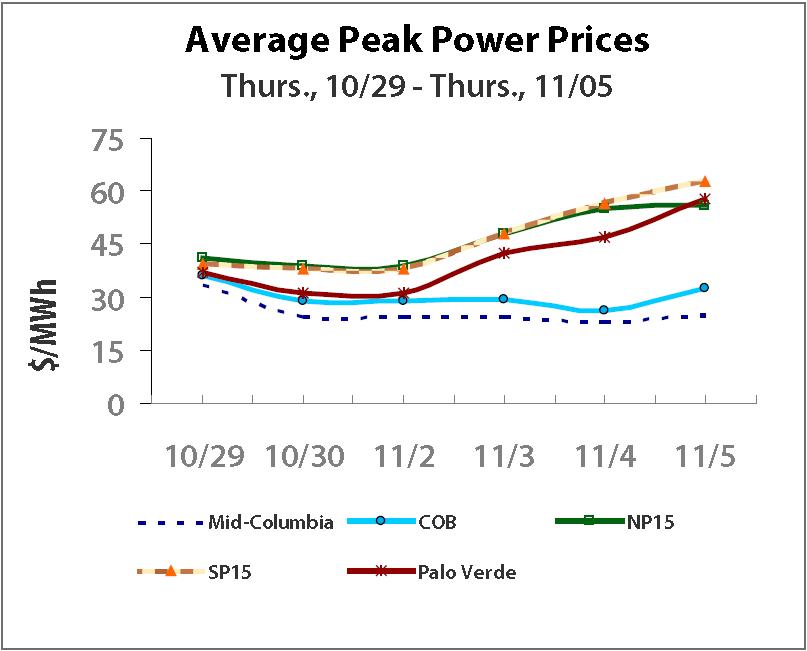 1106 Average Peak Power Prices
