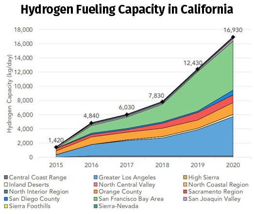 Hydrogen Station Chart