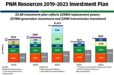 PNM Resources Q2 Earnings