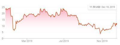 PG&E Stock Dec 19