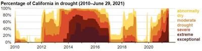 CA Drought 2010-2021 0709