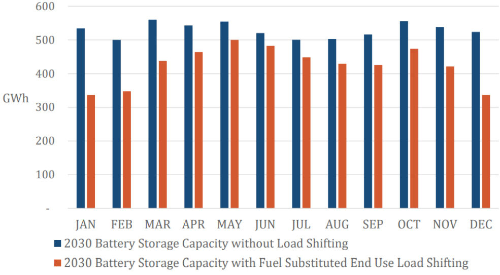 Storage Chart 0827