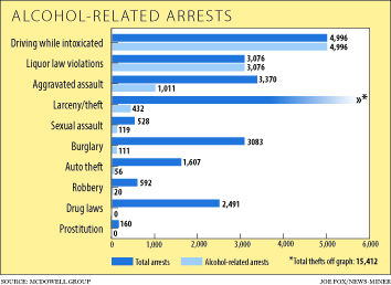 Alcohol-related arrests