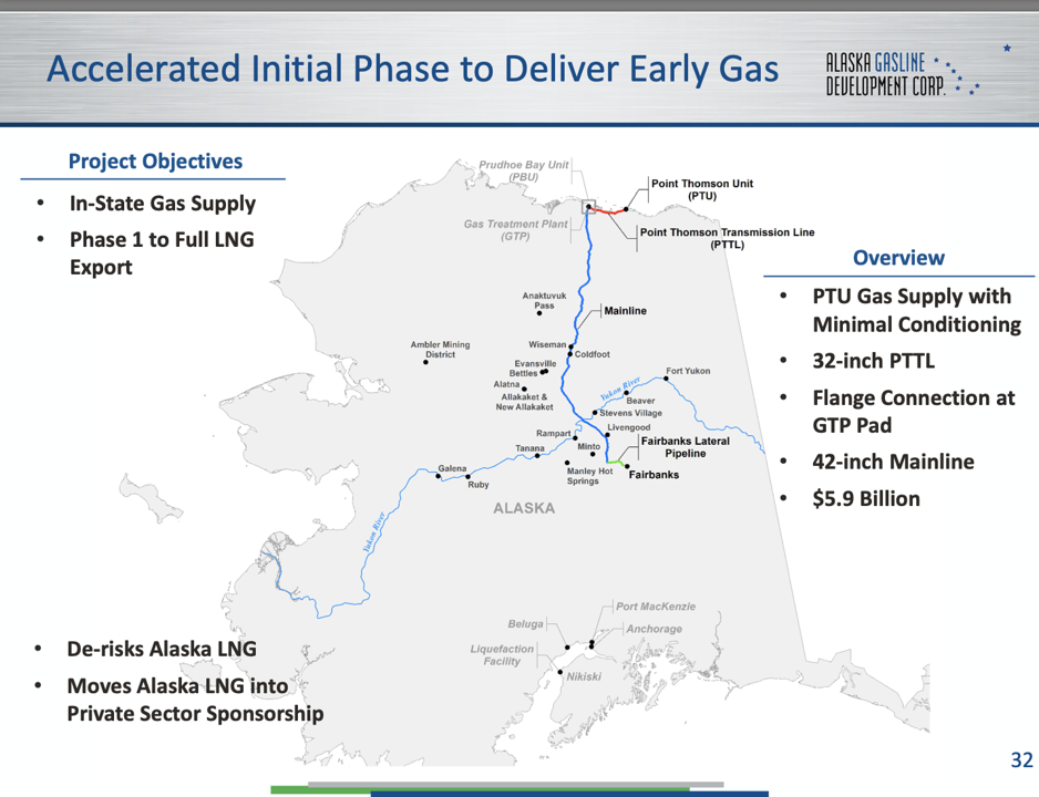 LNG Pipelin Map