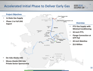 AK LNG strikes out on Biden's infrastructure pitch