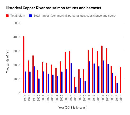 Copper River graph