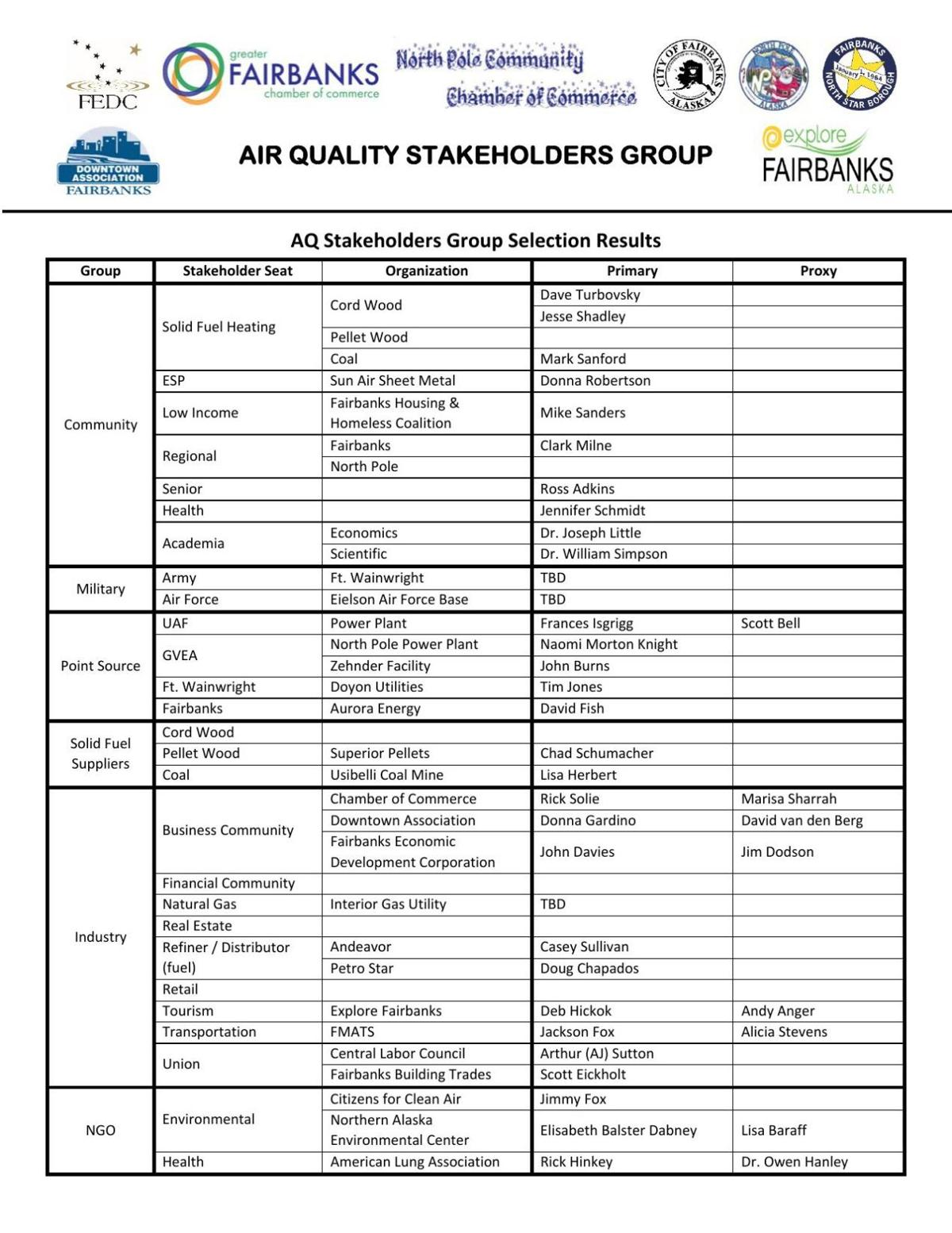 Air quality stakeholders group