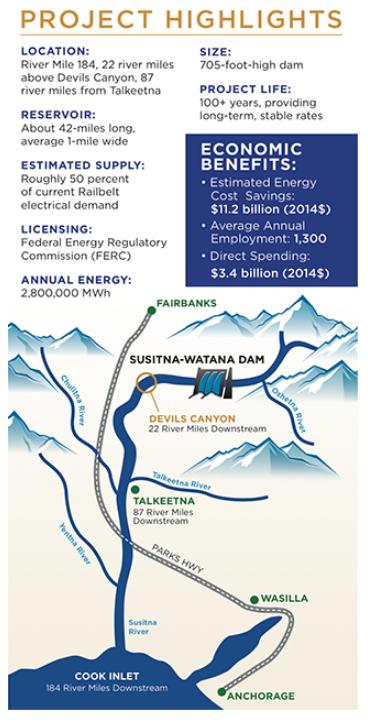 Susitna-Watana hydro project