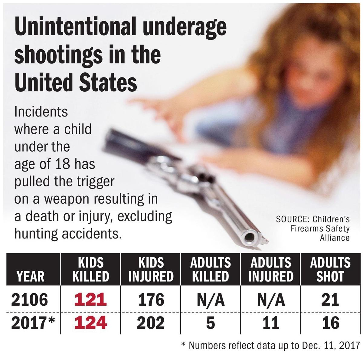 Underage shootings in the United States