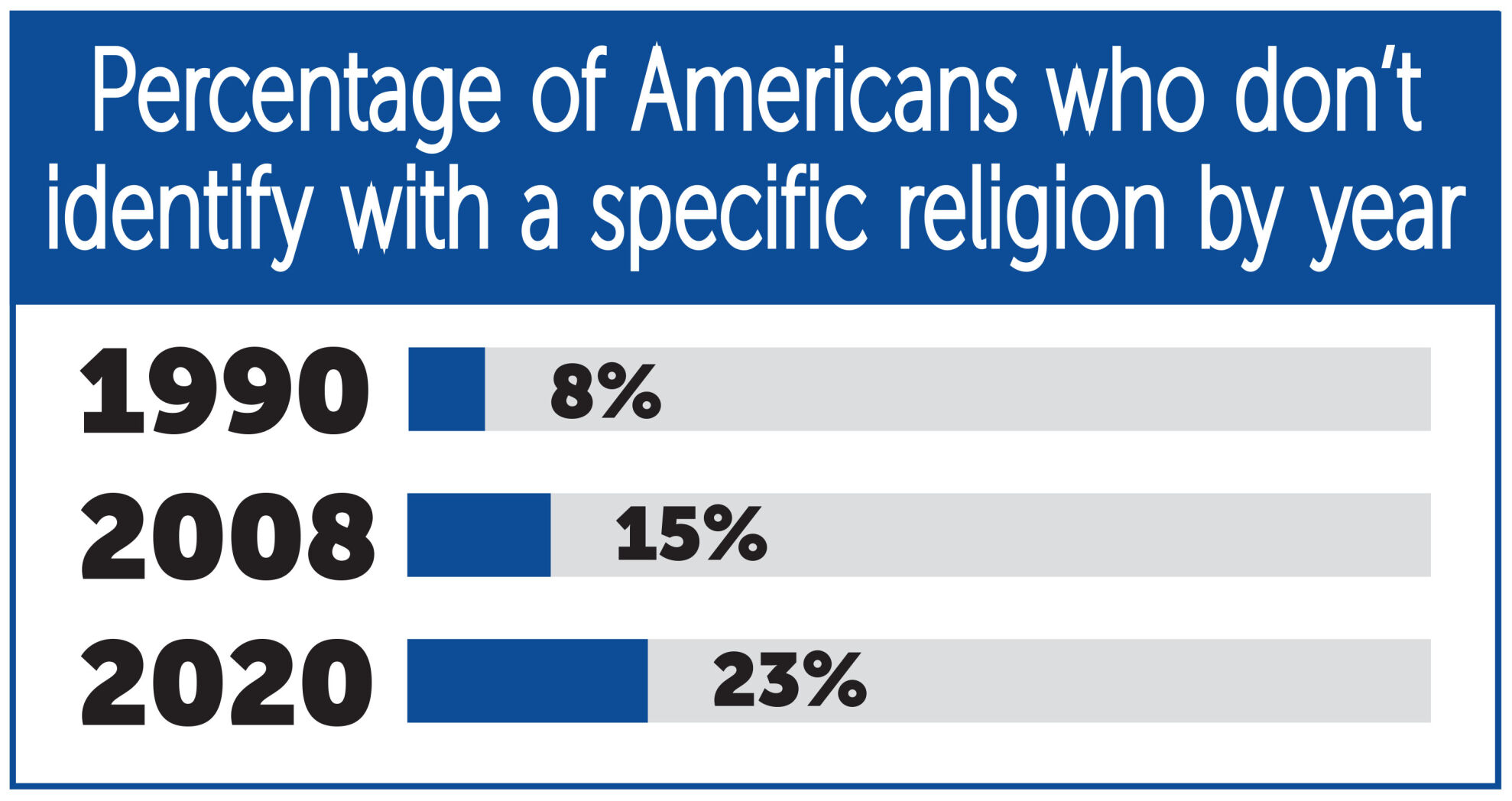 Nearly a quarter of population doesn't identify with specific religion