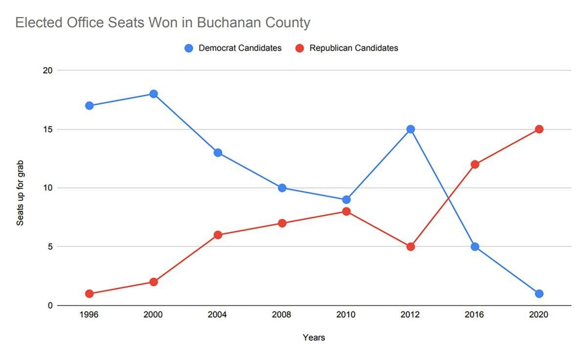 Elected office seats won in Buchanan County