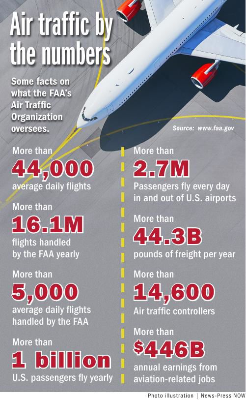 Air traffic by the numbers