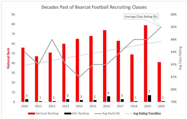 Decades past of bearcat football recruiting classes stats