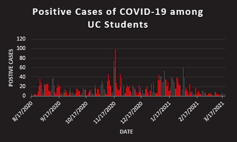 COVID-19 graph 3,344