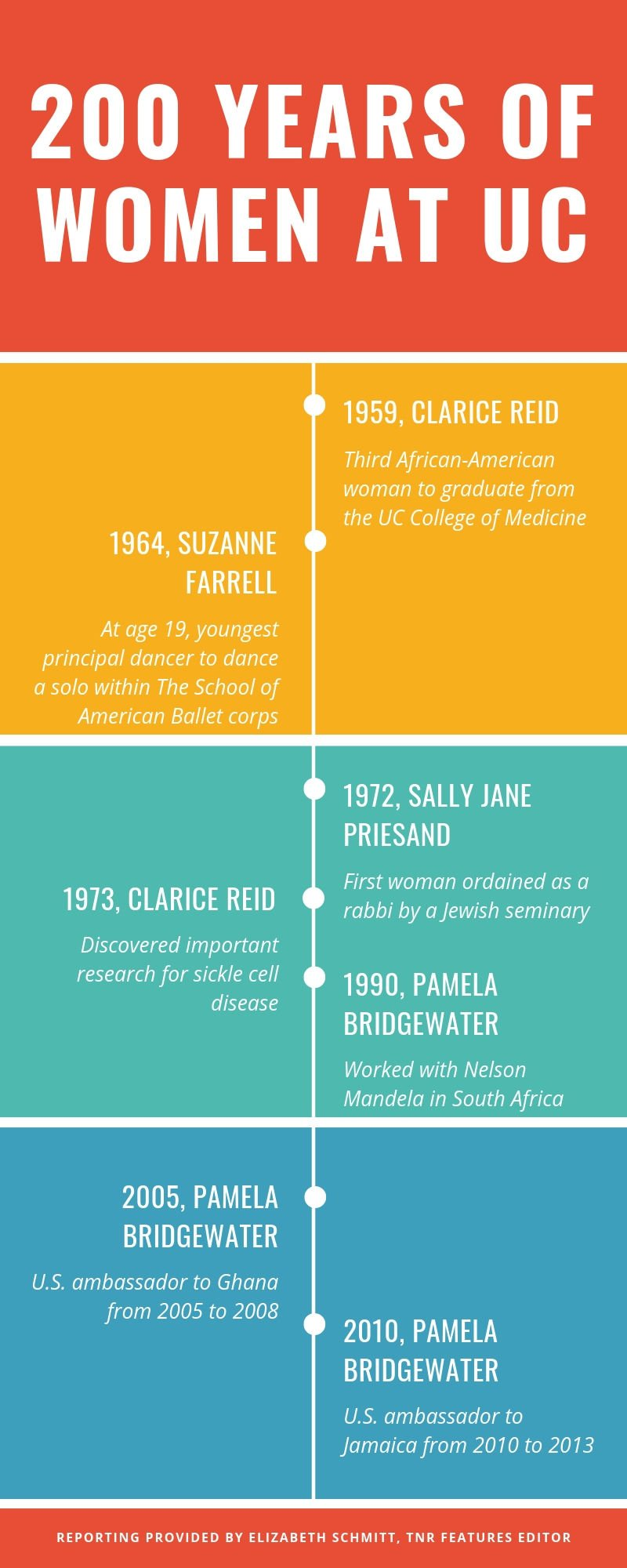 200 years of Boldly Bearcat women - infographic