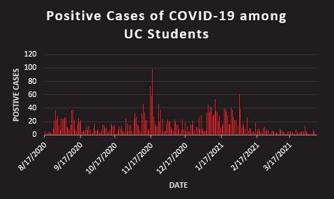 COVID graph 3,433