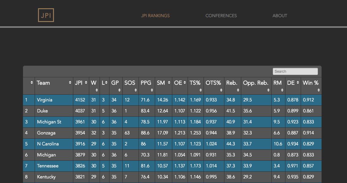 JPI NCAA Index