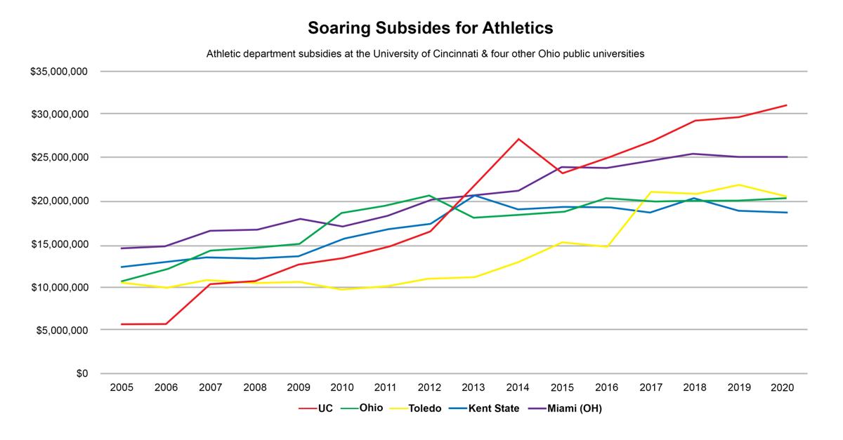 Soaring Subsidies Graph