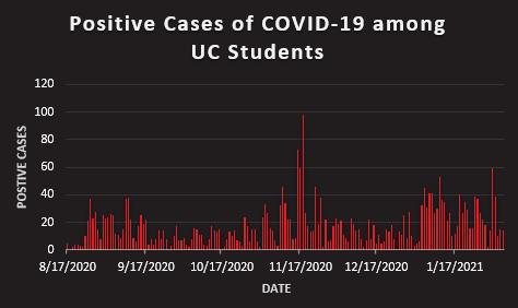 COVID cases graph, over 3,000