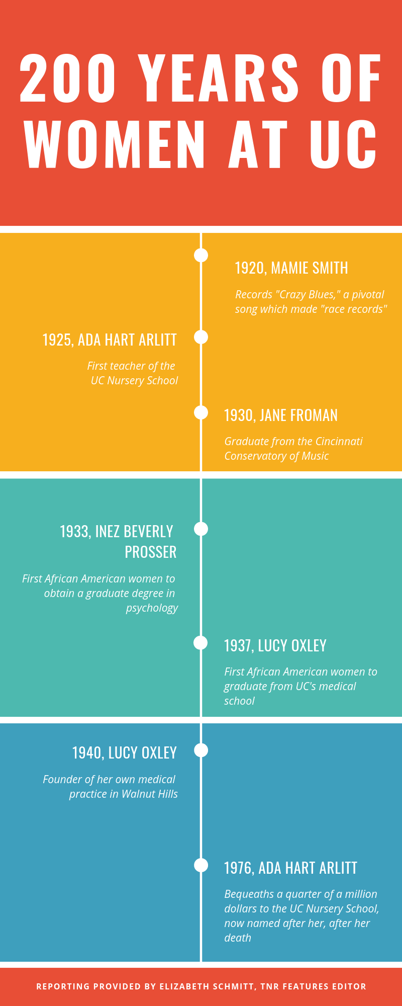 200 Years infographic