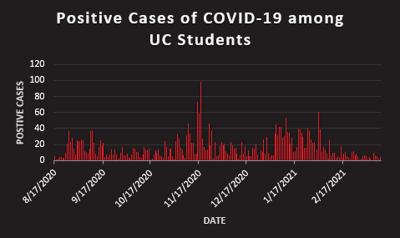 Covid cases graph 3,316