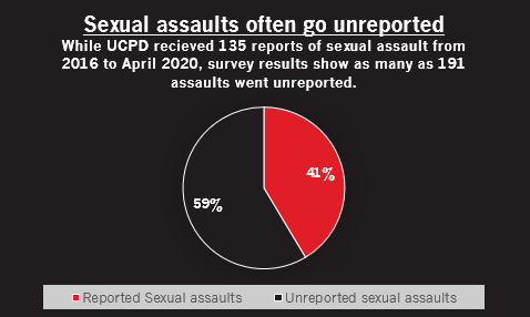 Sexual assault unreported graph
