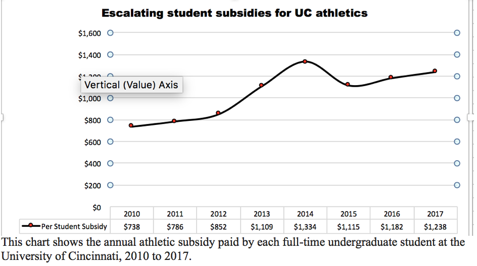 Escalating student subsidies for UC athletics