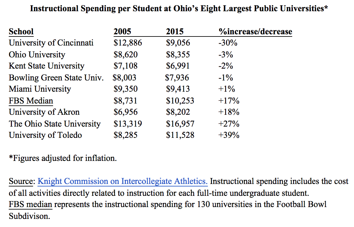 instructional spending chart