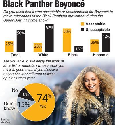 Black Panther Beyonce