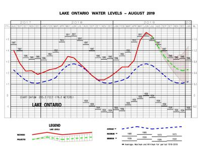 Water levels to stay high
