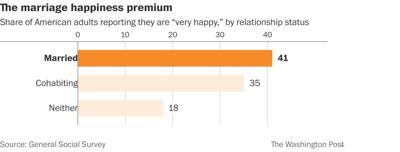 Study: Married couples have happier relationships than couples who live together