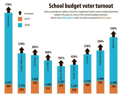 School districts experience surprising uptick in budget votes