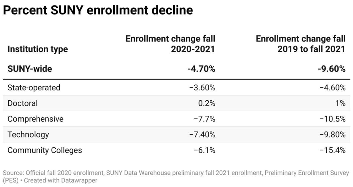 Enrollment falls at SUNY campuses