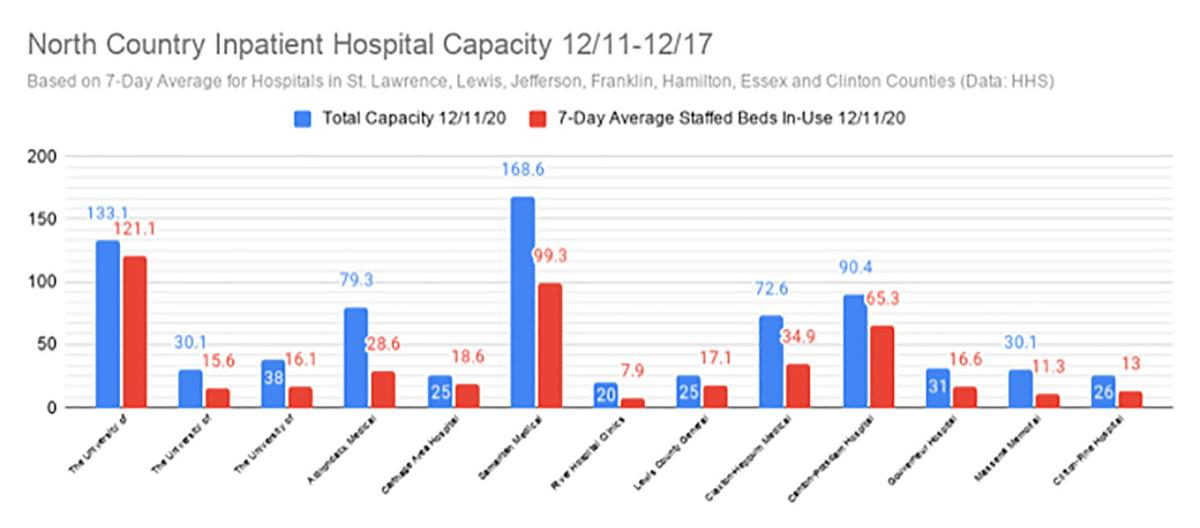 Occupancy rate at area hospitals remains steady