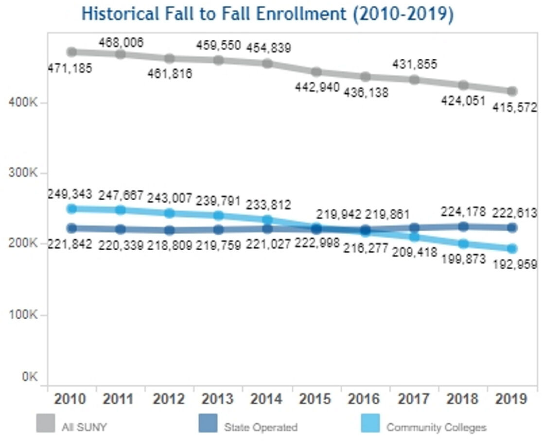 SUNY enrollment better than projected