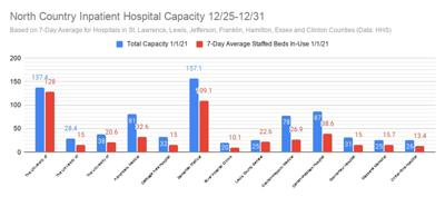 More hospital beds are in use