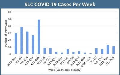 County has seen recent rise in COVID cases